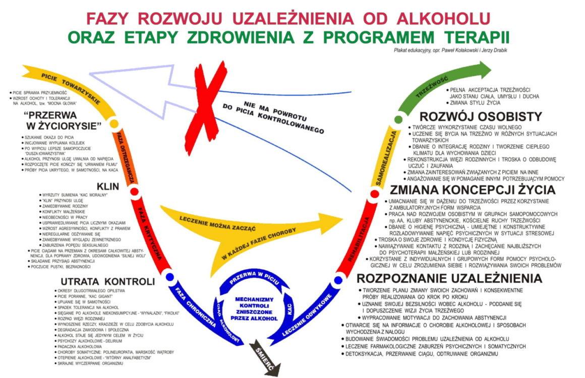 Fazy rozwoju uzależnienia od alkoholu